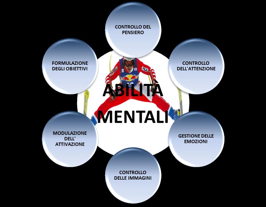 abilità mentali e mental training