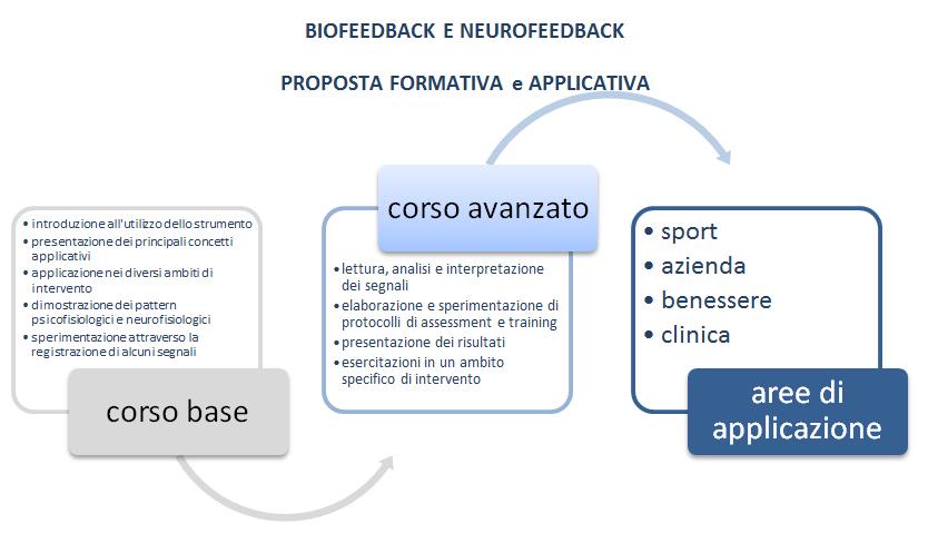 Formazione e Corsi di biofeedback neurofeedback e psicologia dello sport