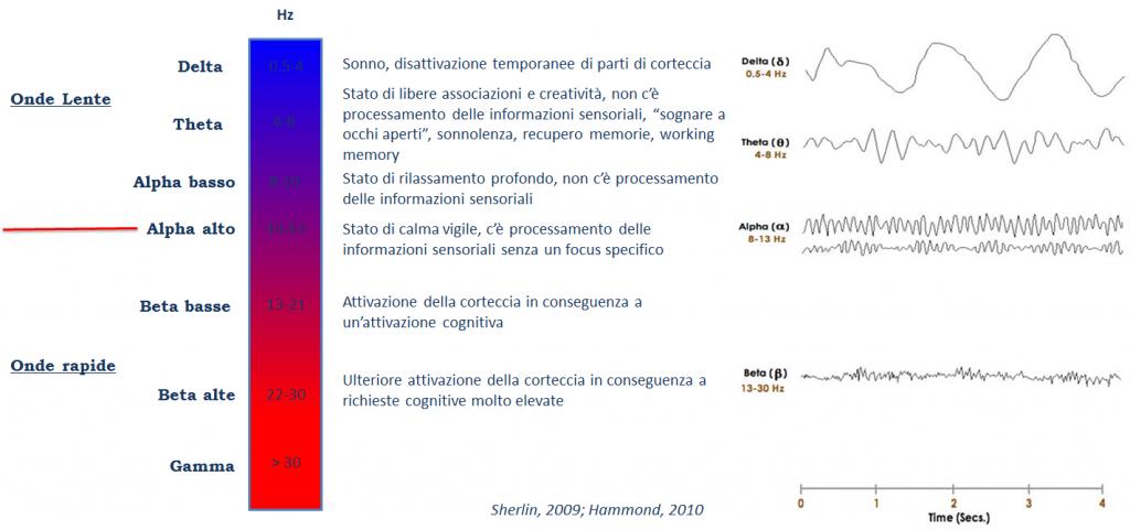 neurofeedback definizione e assessment