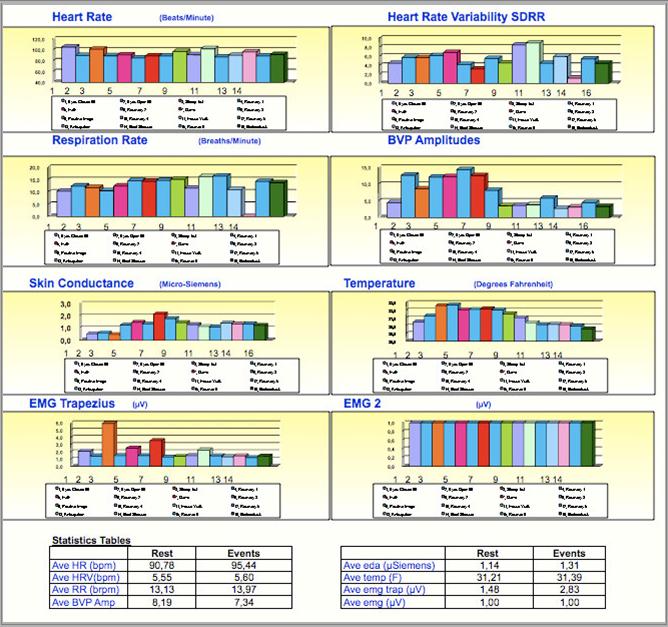 assessment di biofeedback
